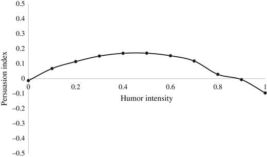 The plotted regression of humor intensity on persuasion.